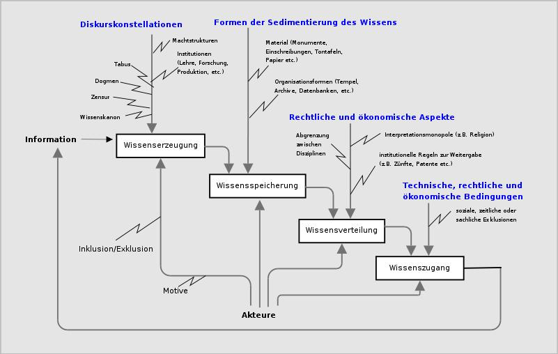 diagram_wissensformation